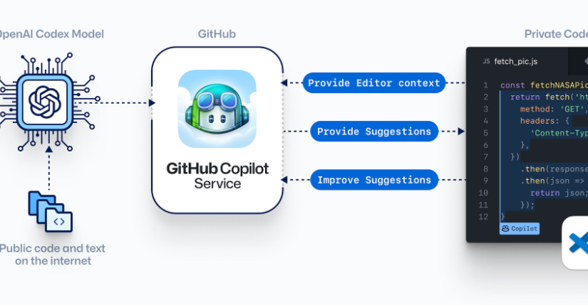 Caso de estudio ético: GitHub Copilot
